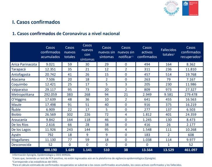 Covid-19: Chile registra 13.526 casos activos y suma 19 nuevas muertes